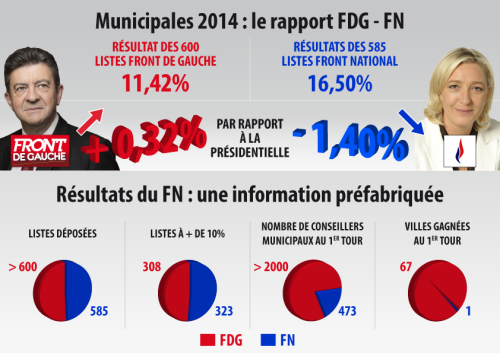 FdG v FN graphic