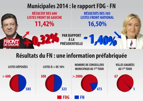 FdG v FN graphic